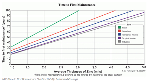 Time-To-First-Maintenance-Chart