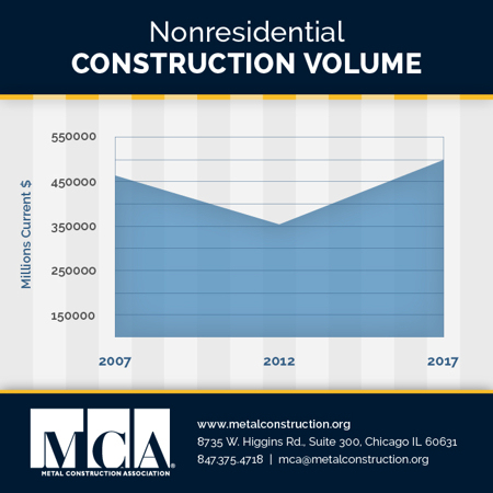Mca study sees nonresidential construction market for Mca construction