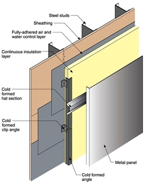 Thermal And Moisture Control In Metal Panels
